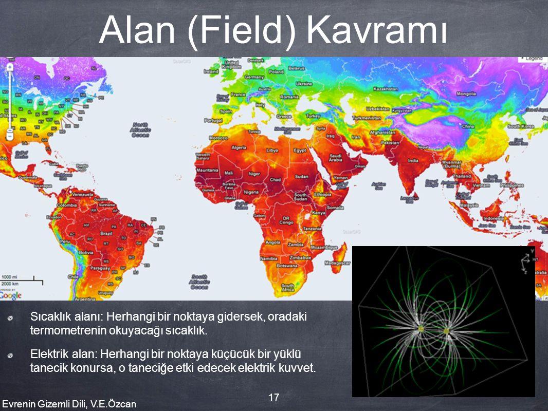 Alan (Field) Kavramı Sıcaklık alanı: Herhangi bir noktaya gidersek, oradaki termometrenin okuyacağı sıcaklık.