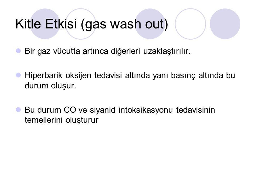 Kitle Etkisi (gas wash out)
