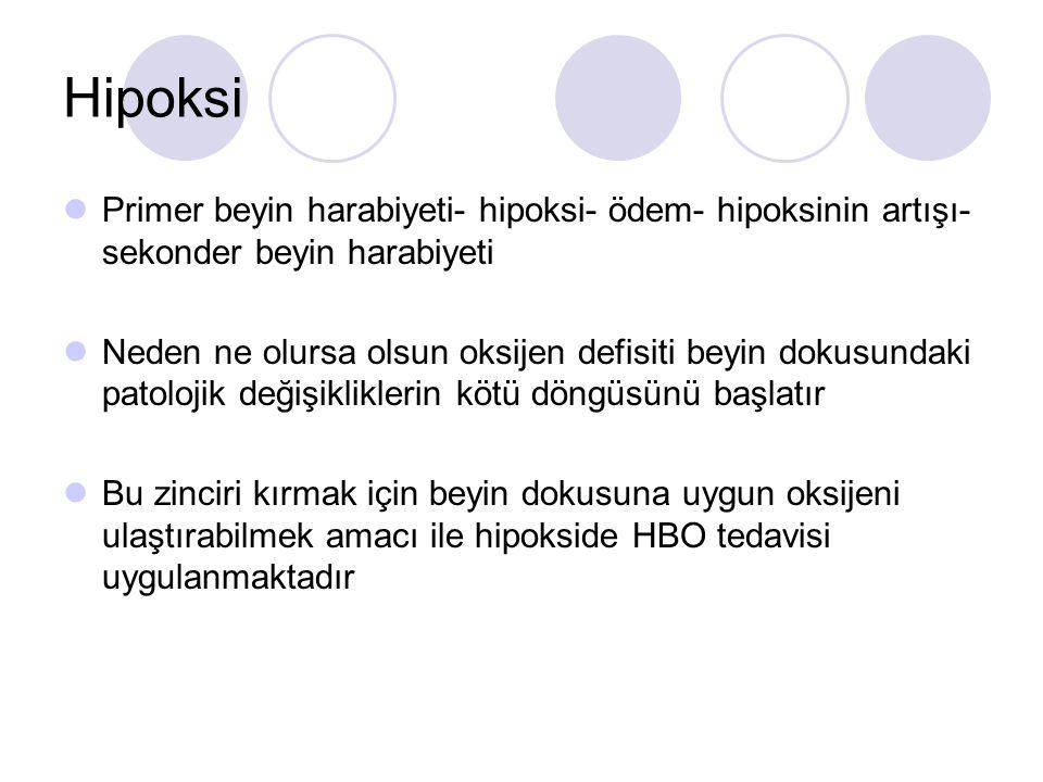 Hipoksi Primer beyin harabiyeti- hipoksi- ödem- hipoksinin artışı- sekonder beyin harabiyeti.