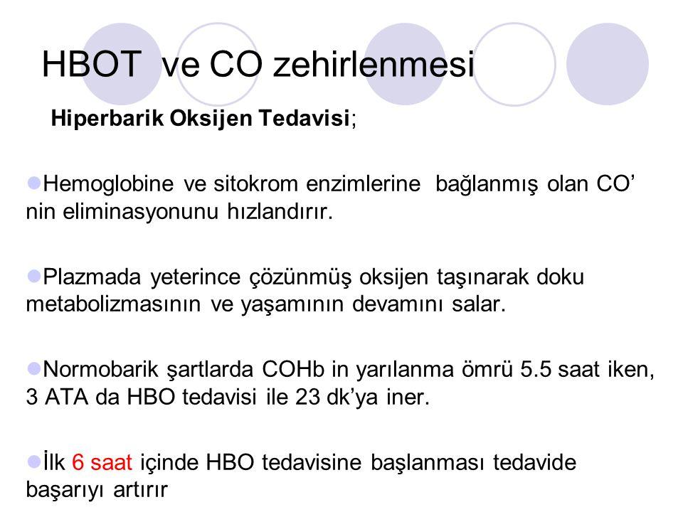 HBOT ve CO zehirlenmesi