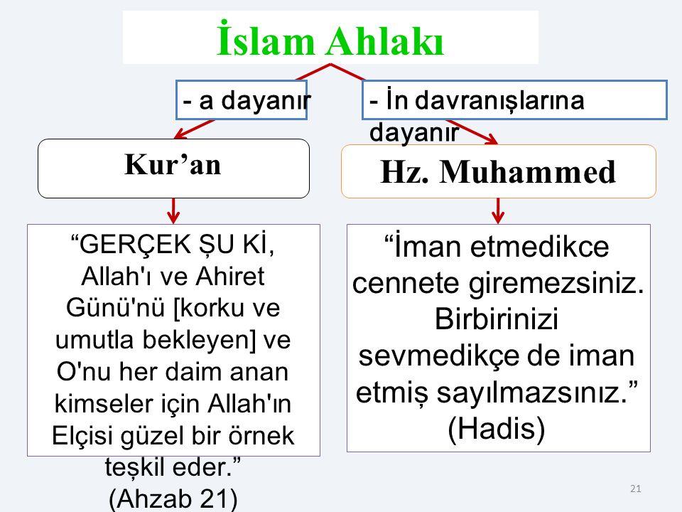 İslam Ahlakı Hz. Muhammed Kur'an