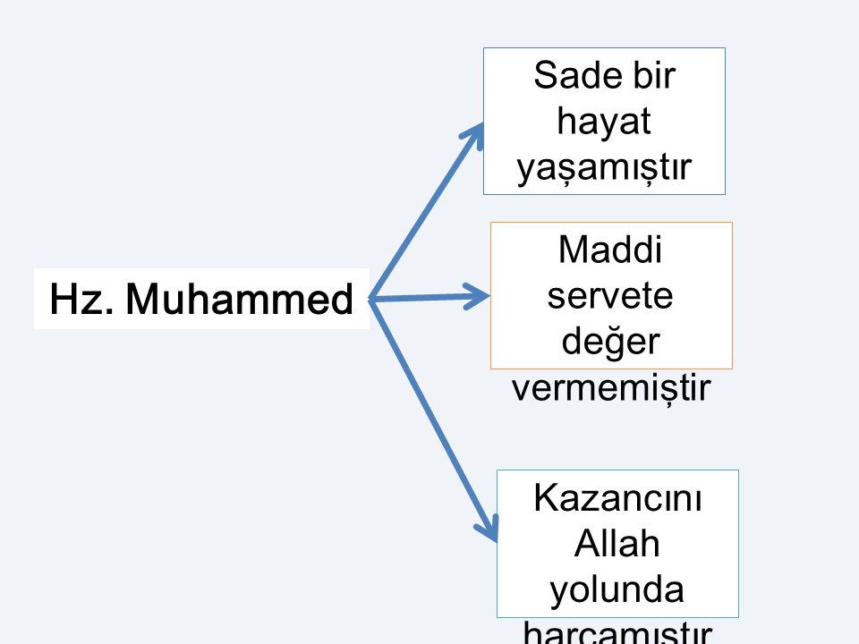 Hz. Muhammed Sade bir hayat yaşamıştır Maddi servete değer vermemiştir
