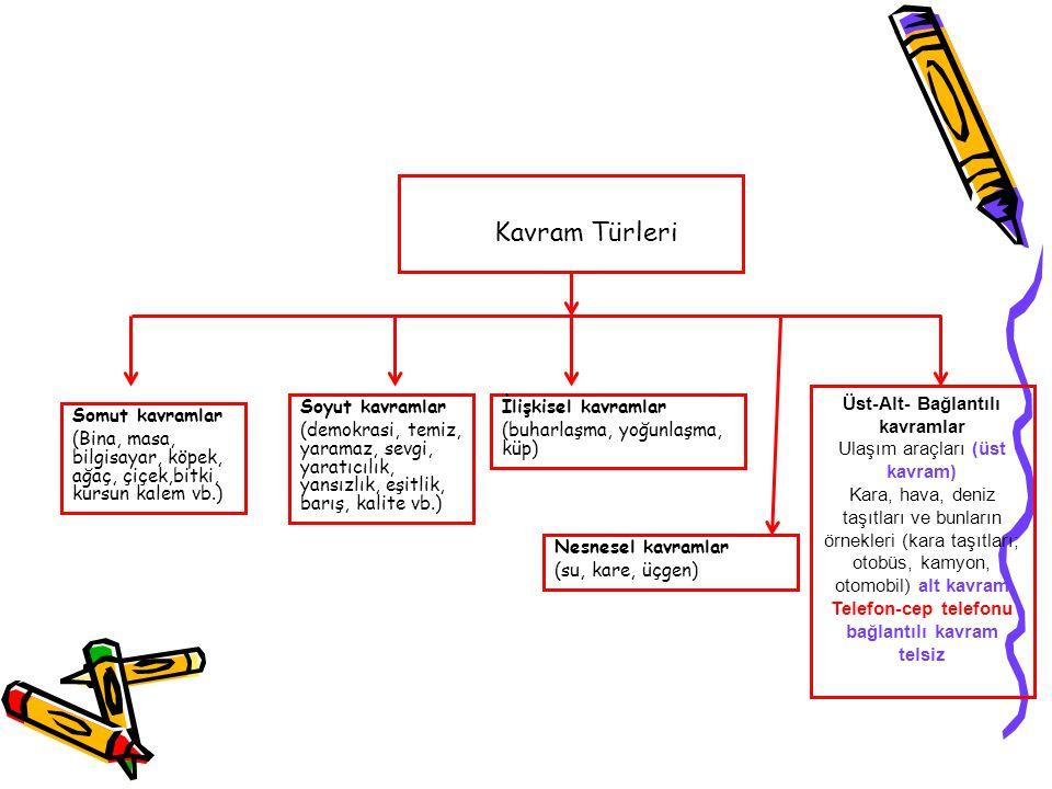 Kavram Türleri Üst-Alt- Bağlantılı kavramlar