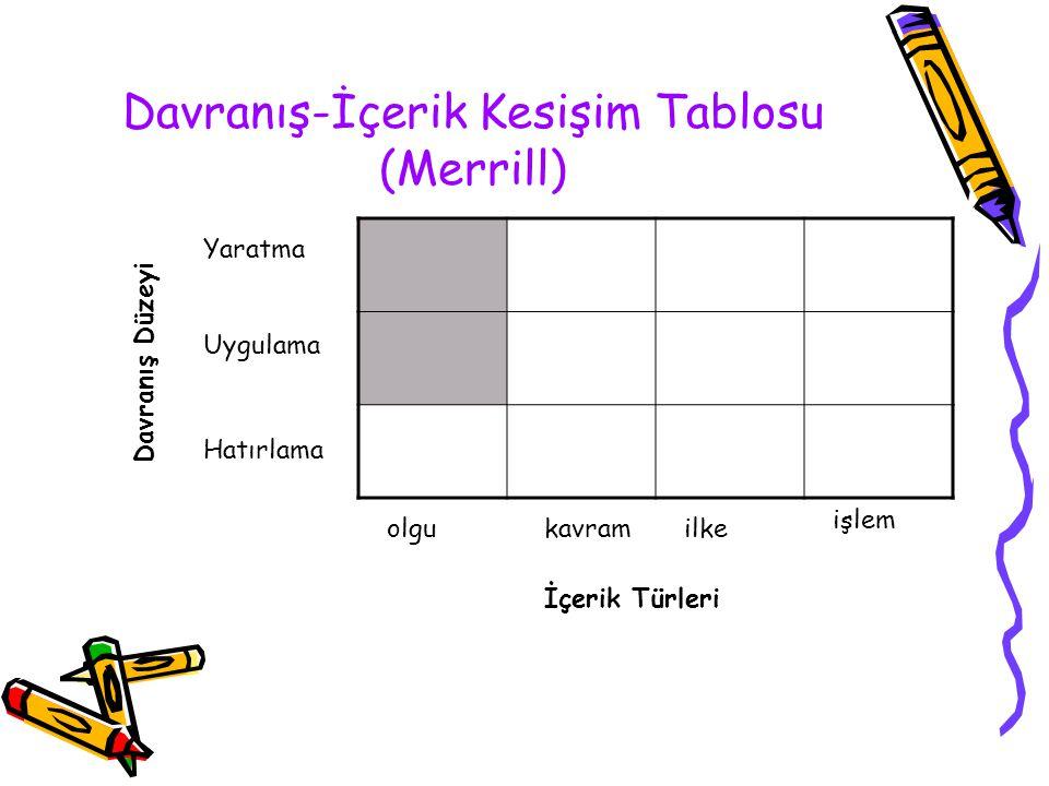 Davranış-İçerik Kesişim Tablosu (Merrill)