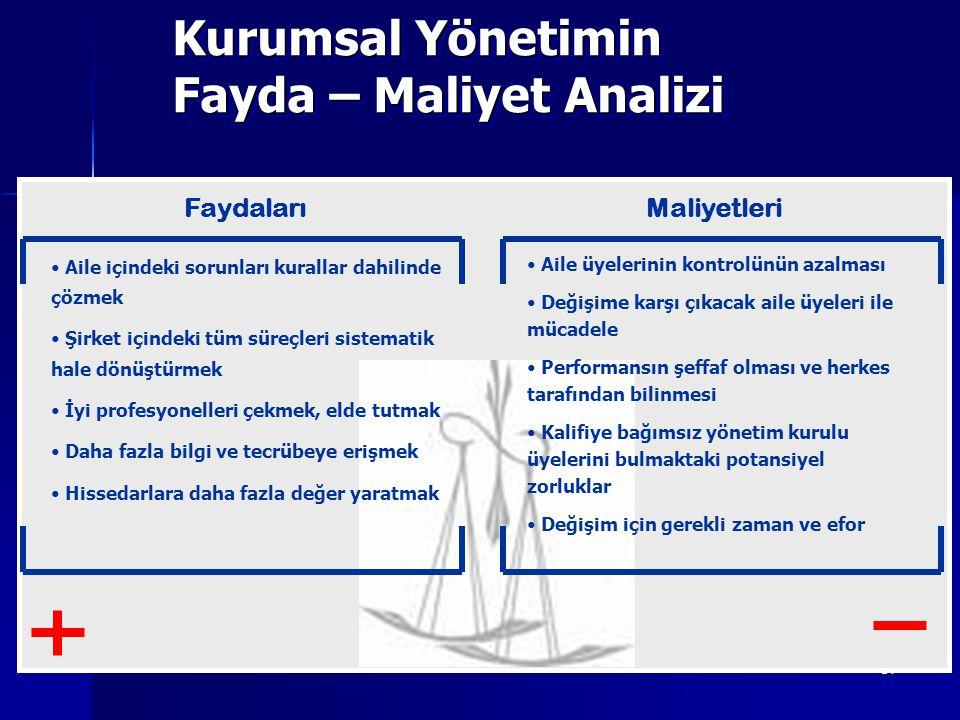 Kurumsal Yönetimin Fayda – Maliyet Analizi