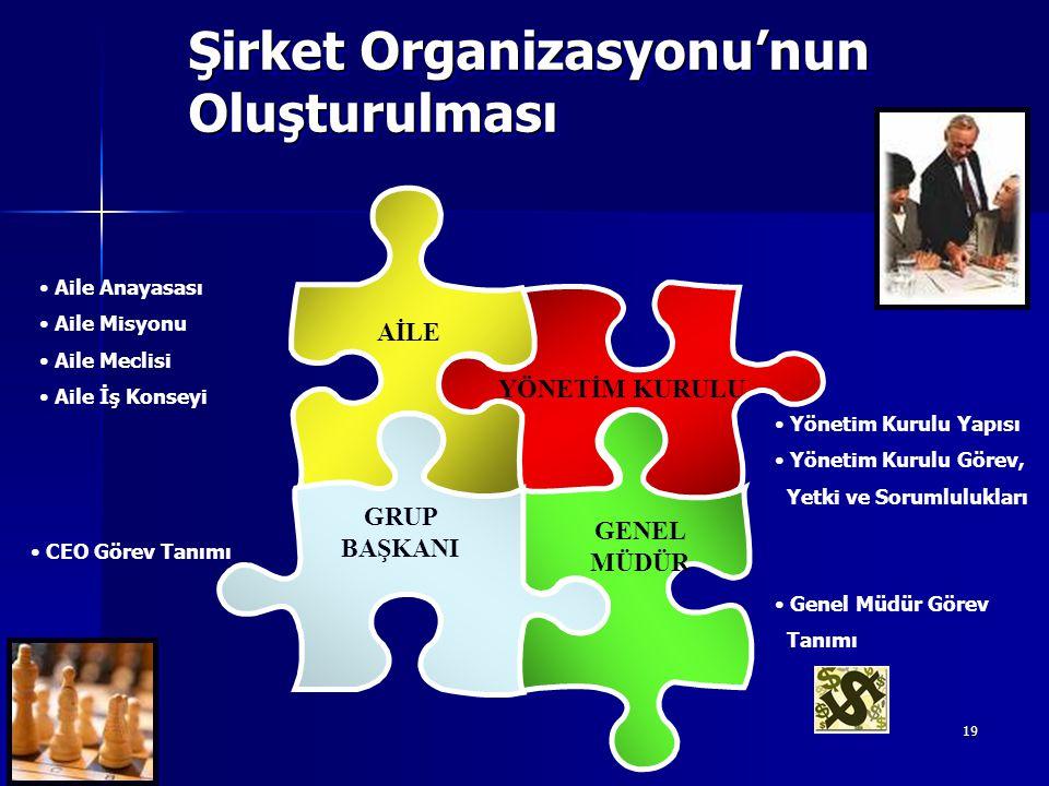 Şirket Organizasyonu'nun Oluşturulması