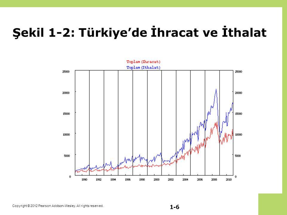 Şekil 1-2: Türkiye'de İhracat ve İthalat