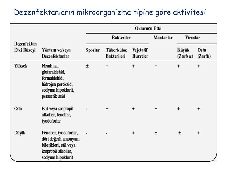Dezenfektanların mikroorganizma tipine göre aktivitesi