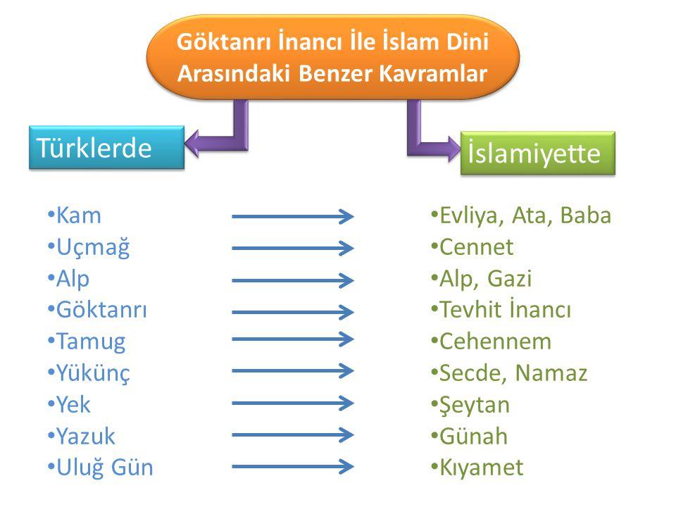 Göktanrı İnancı İle İslam Dini Arasındaki Benzer Kavramlar