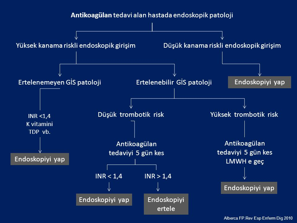 Antikoagülan tedavi alan hastada endoskopik patoloji