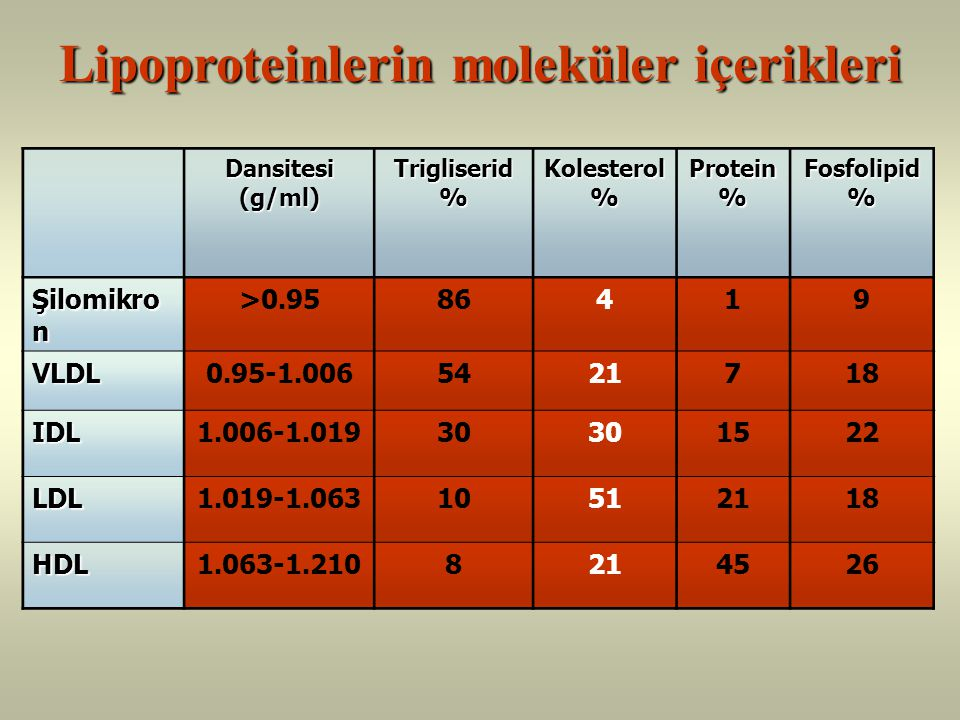 Lipoproteinlerin moleküler içerikleri
