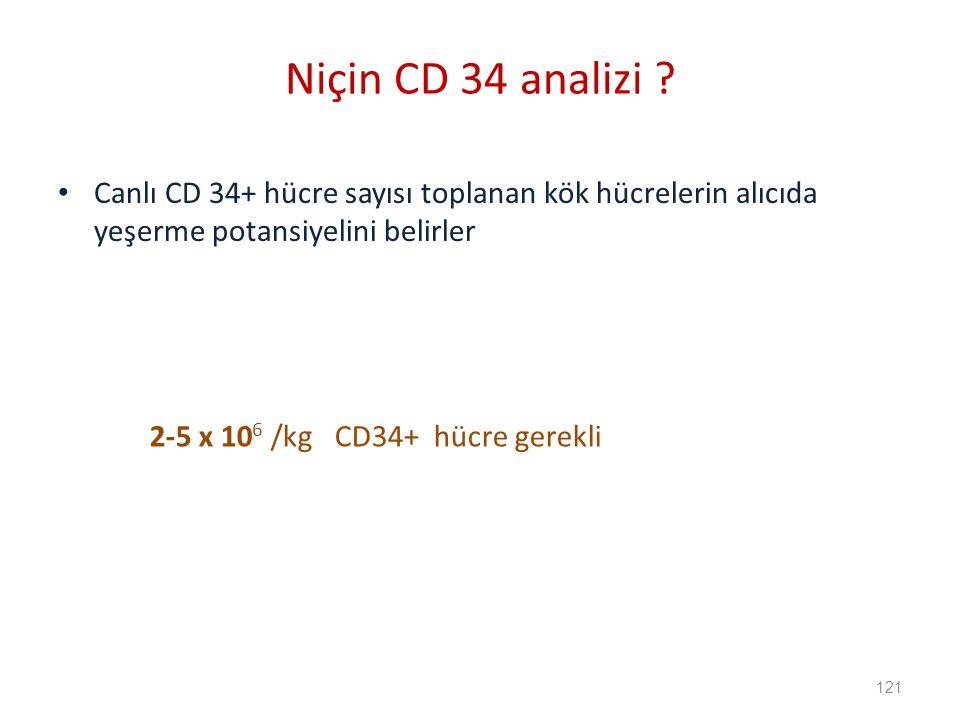 Niçin CD 34 analizi Canlı CD 34+ hücre sayısı toplanan kök hücrelerin alıcıda yeşerme potansiyelini belirler.