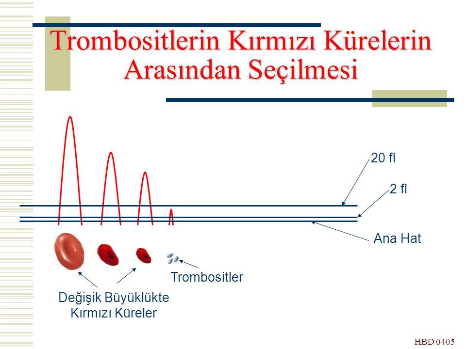 Trombositlerin Kırmızı Kürelerin Arasından Seçilmesi