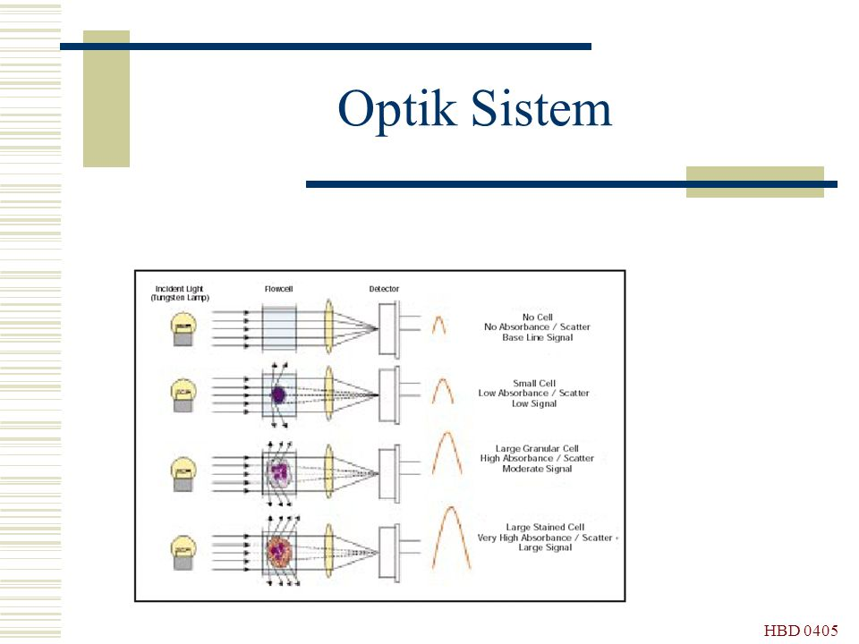 Optik Sistem HBD 0405