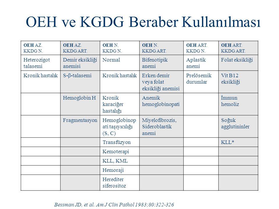 OEH ve KGDG Beraber Kullanılması