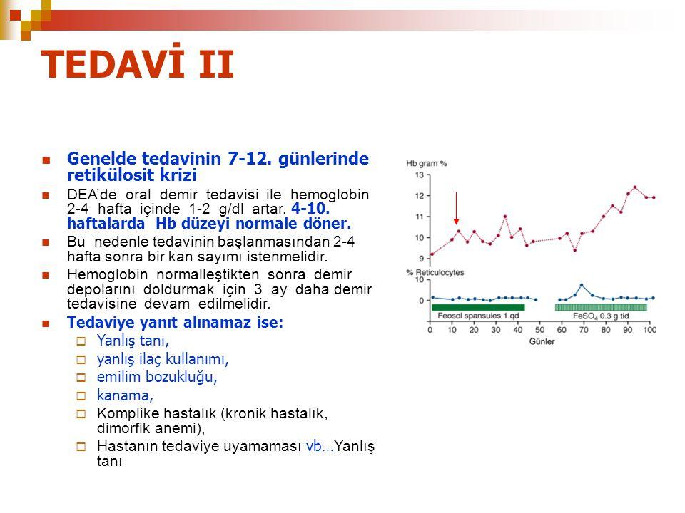 TEDAVİ II Genelde tedavinin 7-12. günlerinde retikülosit krizi