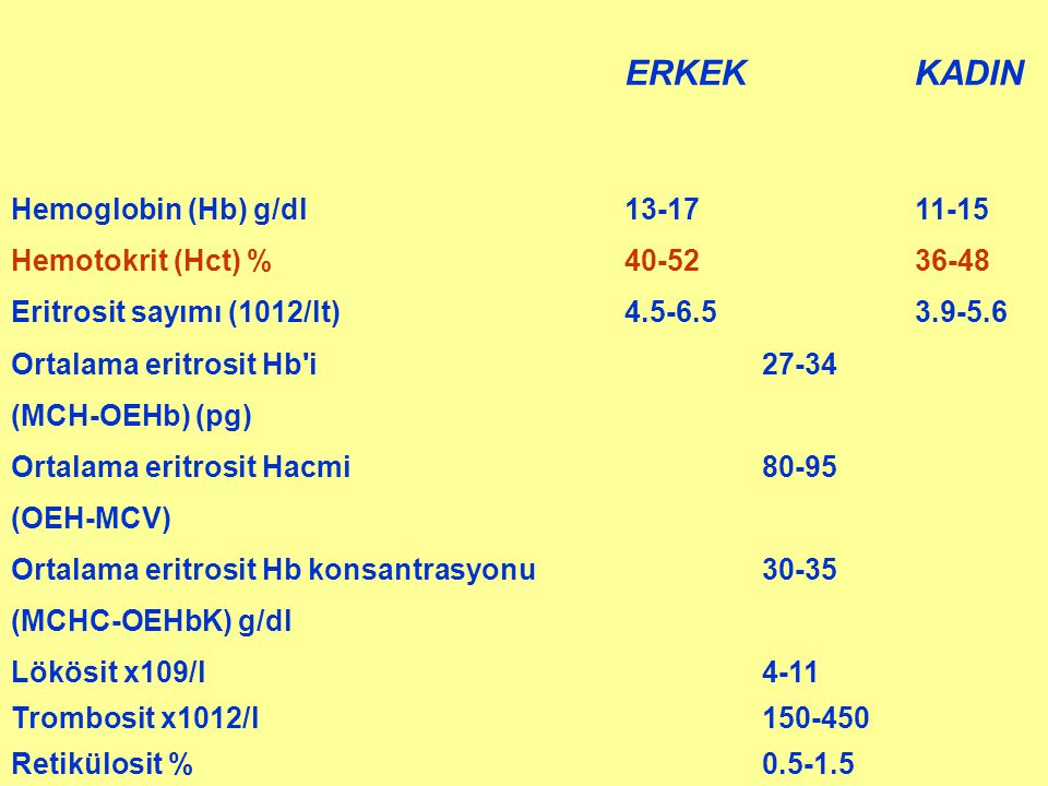 ERKEK KADIN Hemoglobin (Hb) g/dl 13-17 11-15 Hemotokrit (Hct) % 40-52