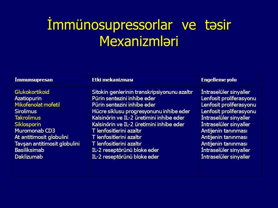 İmmünosupressorlar ve təsir Mexanizmləri