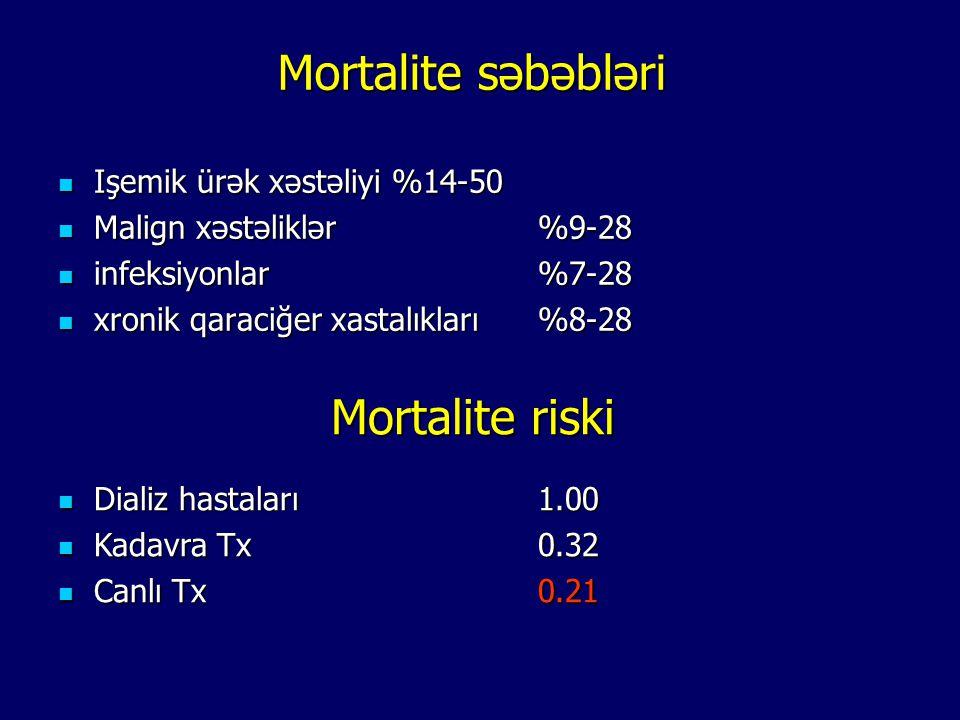 Mortalite səbəbləri Mortalite riski Işemik ürək xəstəliyi %14-50
