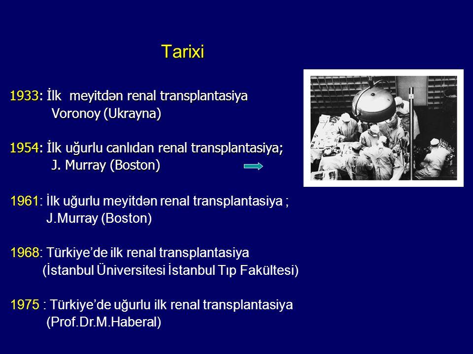 Tarixi 1933: İlk meyitdən renal transplantasiya. Voronoy (Ukrayna) 1954: İlk uğurlu canlıdan renal transplantasiya;
