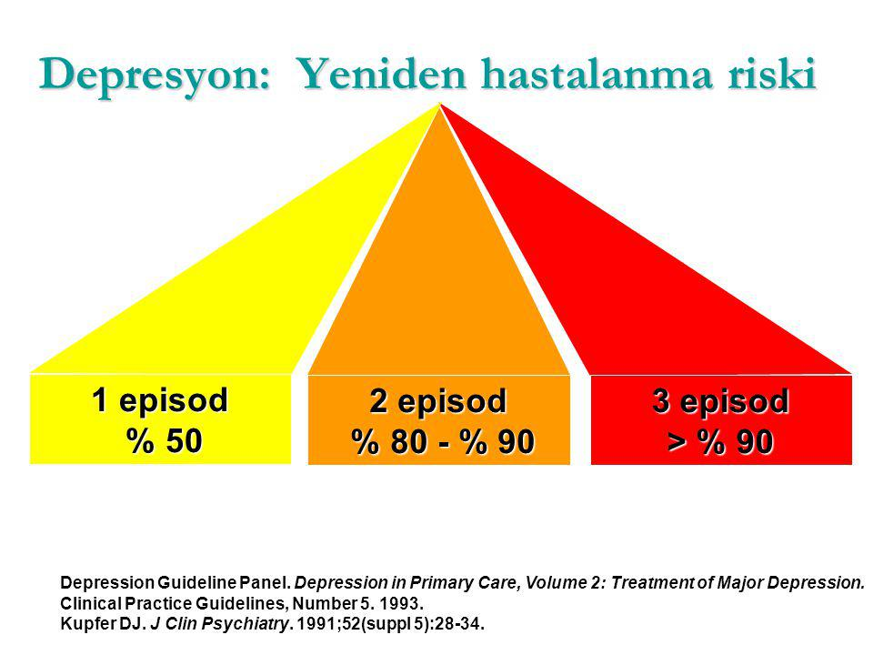 Depresyon: Yeniden hastalanma riski