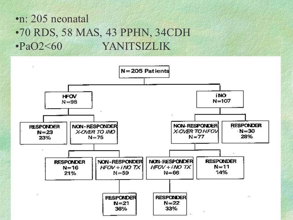 n: 205 neonatal 70 RDS, 58 MAS, 43 PPHN, 34CDH PaO2<60 YANITSIZLIK