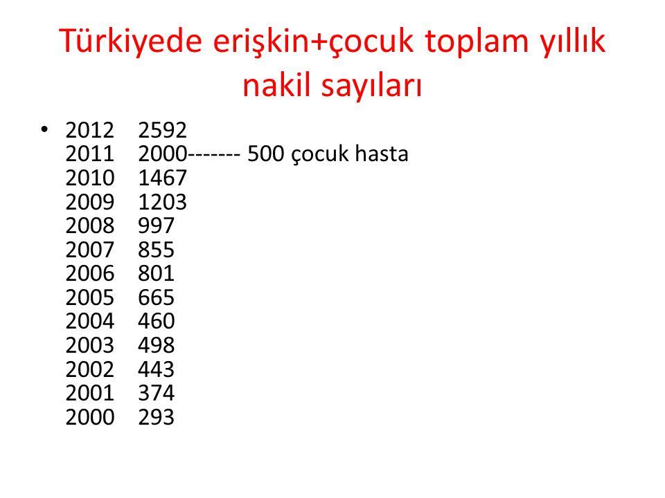 Türkiyede erişkin+çocuk toplam yıllık nakil sayıları