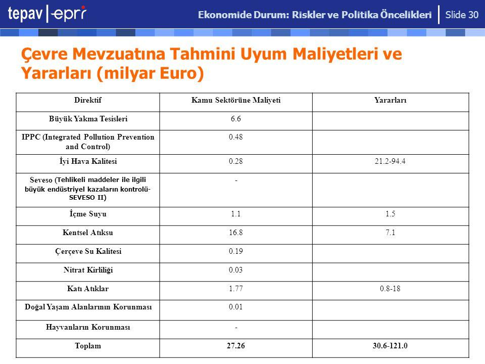 Çevre Mevzuatına Tahmini Uyum Maliyetleri ve Yararları (milyar Euro)