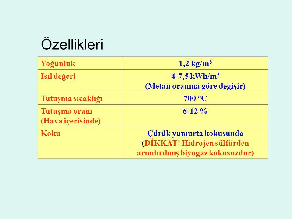 Özellikleri Yoğunluk 1,2 kg/m3 Isıl değeri 4-7,5 kWh/m3