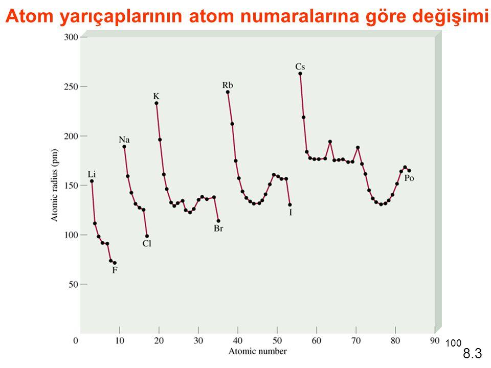 Atom yarıçaplarının atom numaralarına göre değişimi