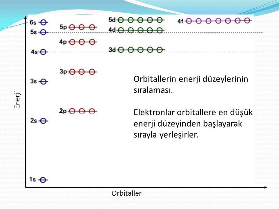 Orbitallerin enerji düzeylerinin sıralaması.