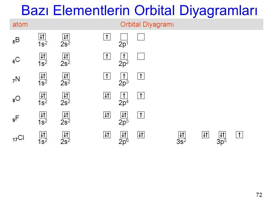 Bazı Elementlerin Orbital Diyagramları