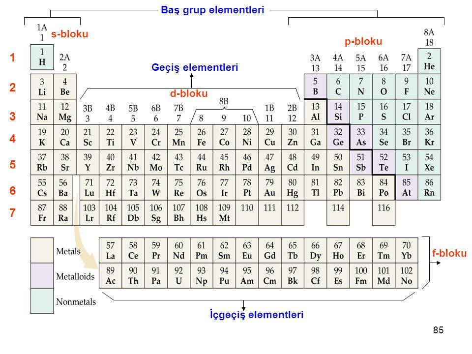 3 4 5 6 7 1 2 Baş grup elementleri s-bloku p-bloku Geçiş elementleri