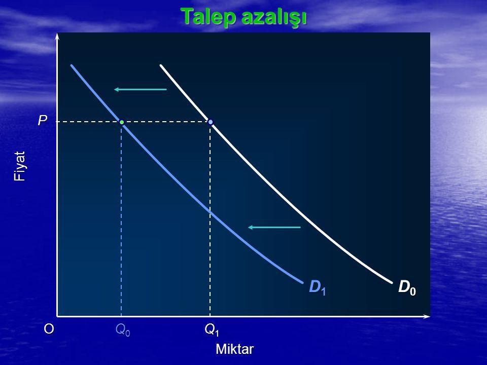 Talep azalışı D1 D0 P Fiyat O Q0 Q1 Miktar