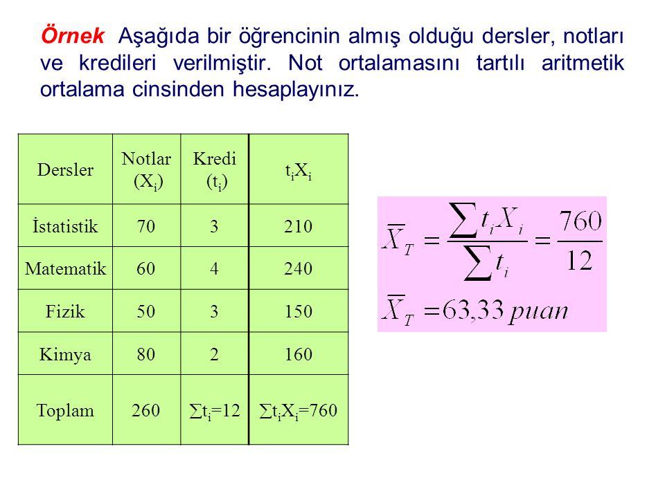 Örnek Aşağıda bir öğrencinin almış olduğu dersler, notları ve kredileri verilmiştir. Not ortalamasını tartılı aritmetik ortalama cinsinden hesaplayınız.