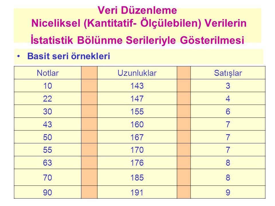 Veri Düzenleme Niceliksel (Kantitatif- Ölçülebilen) Verilerin İstatistik Bölünme Serileriyle Gösterilmesi