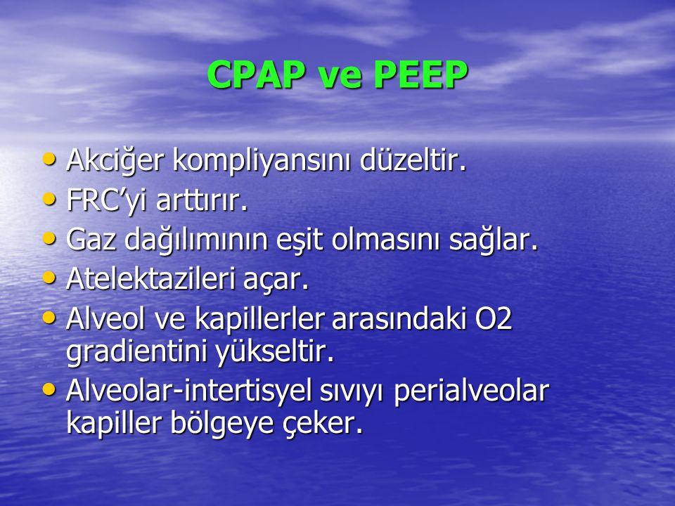 CPAP ve PEEP Akciğer kompliyansını düzeltir. FRC'yi arttırır.