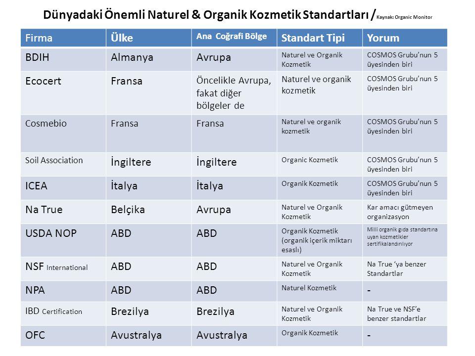 Dünyadaki Önemli Naturel & Organik Kozmetik Standartları /Kaynak: Organic Monitor
