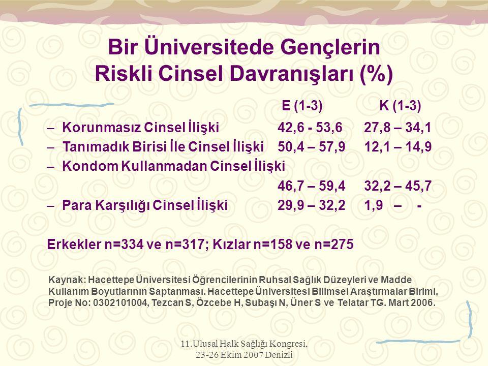 Bir Üniversitede Gençlerin Riskli Cinsel Davranışları (%)