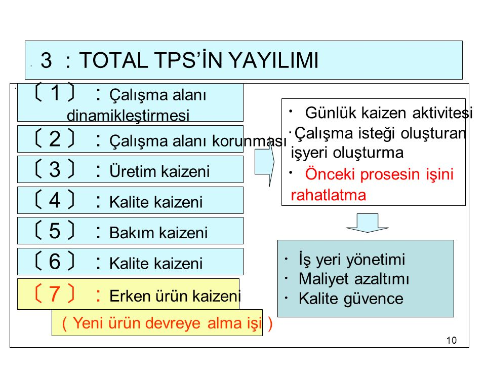 ・3:TOTAL TPS'İN YAYILIMI
