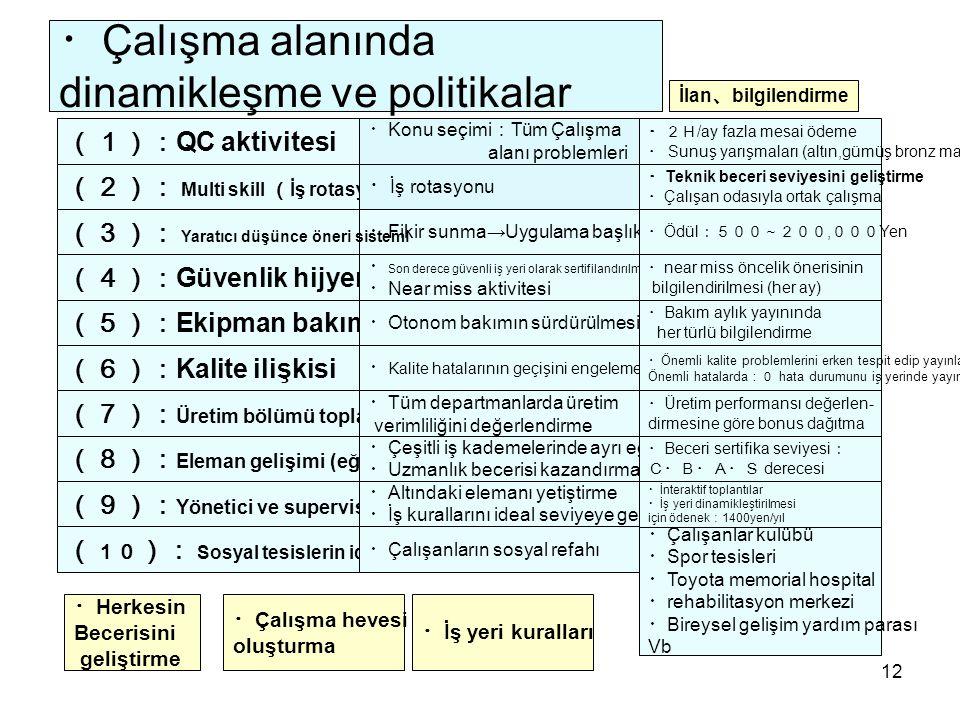 ・Çalışma alanında dinamikleşme ve politikalar