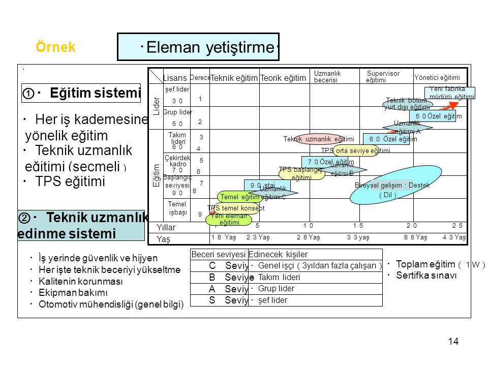 ・Eleman yetiştirme・ Örnek ①・Eğitim sistemi ・Her iş kademesine