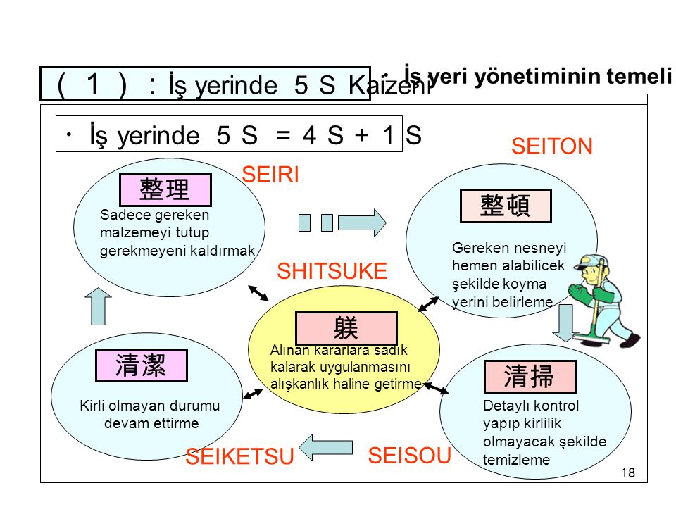 ・İş yeri yönetiminin temeli