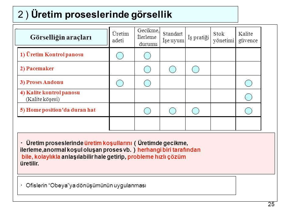 2) Üretim proseslerinde görsellik
