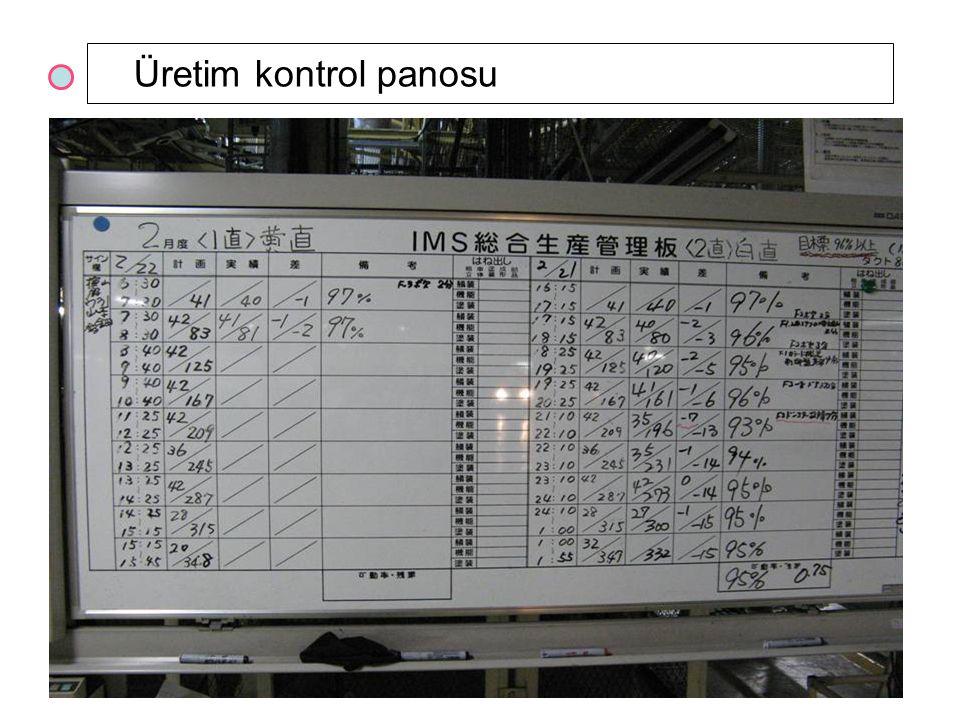 Üretim kontrol panosu