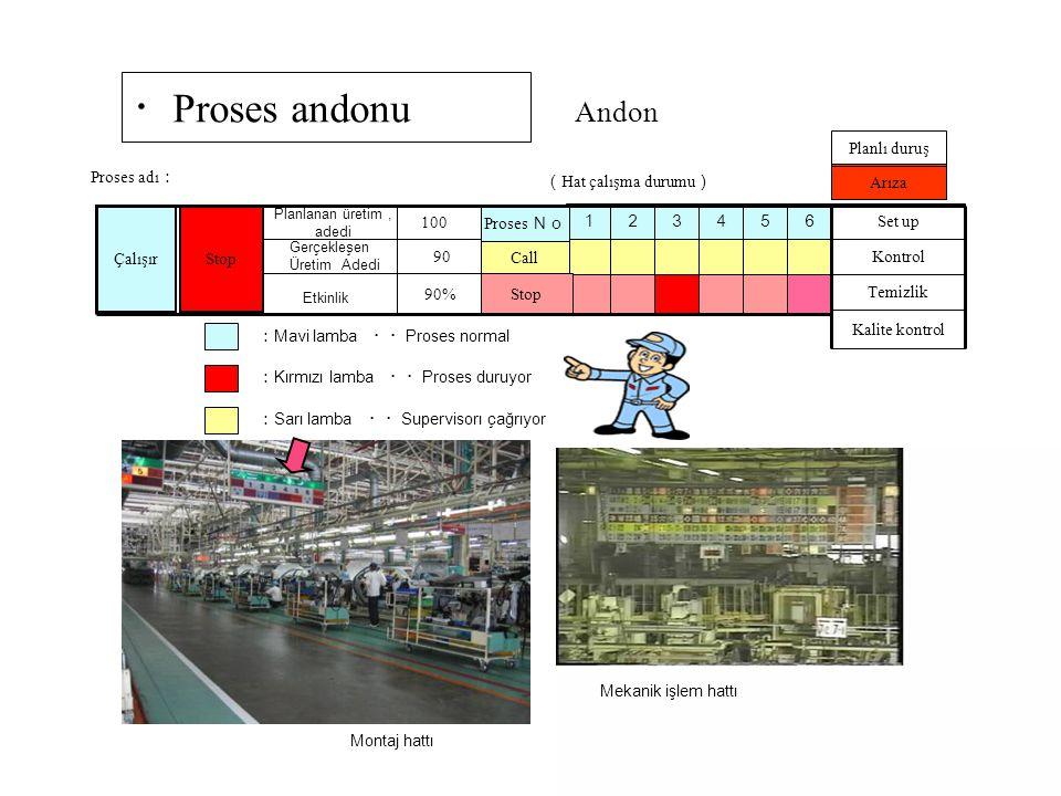 ・Proses andonu Andon Planlı duruş Proses adı: (Hat çalışma durumu)