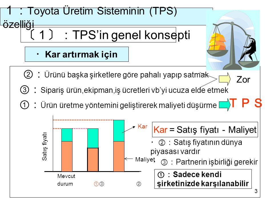 1:Toyota Üretim Sisteminin (TPS) özelliği