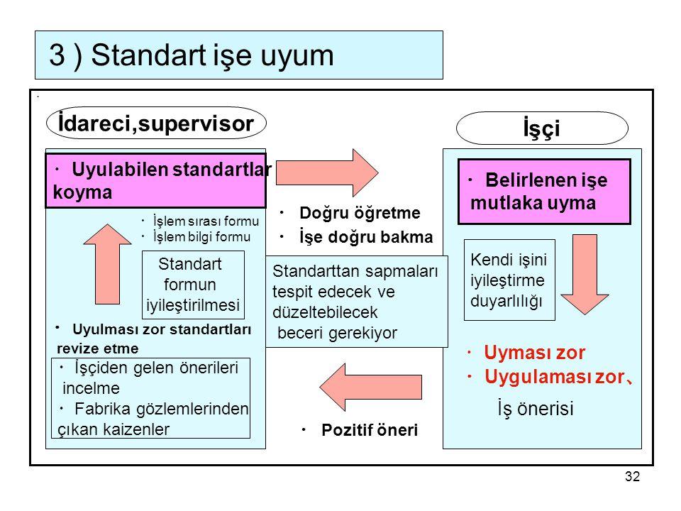3) Standart işe uyum İdareci,supervisor İşçi ・Uyulabilen standartlar