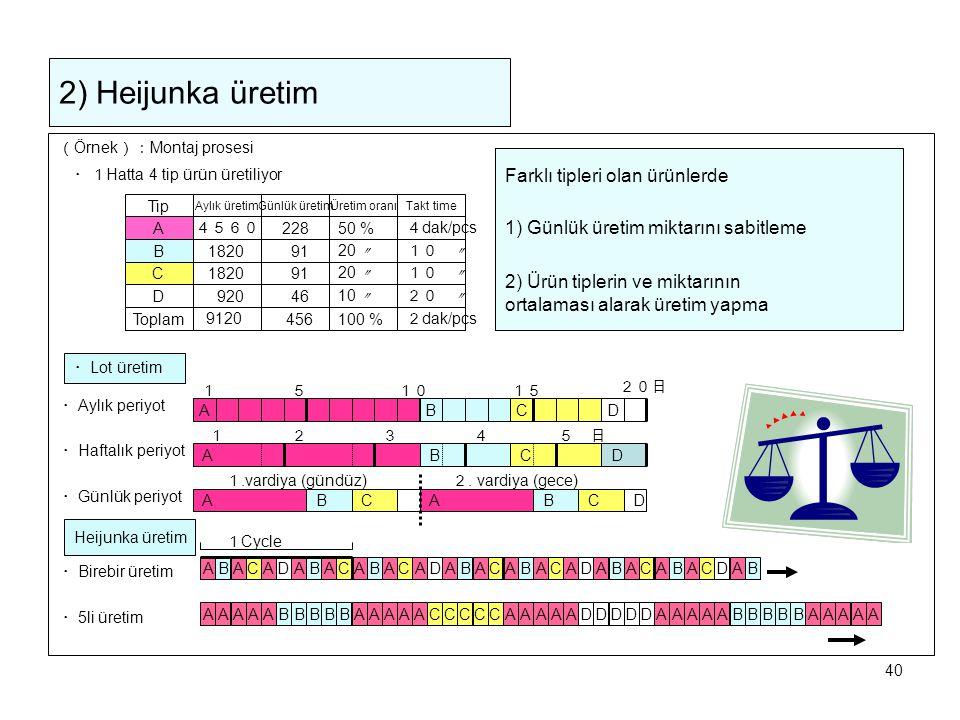 2) Heijunka üretim Farklı tipleri olan ürünlerde