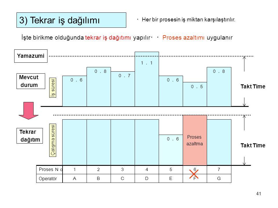 3) Tekrar iş dağılımı ・Her bir prosesin iş miktarı karşılaştırılır. İşte birikme olduğunda tekrar iş dağıtımı yapılır・・Proses azaltımı uygulanır.